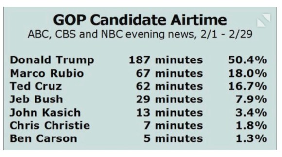 Candidates Media-Time