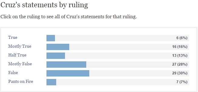 Cruz politifact ruling