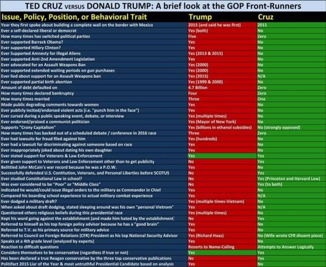 cruz vs trump questions