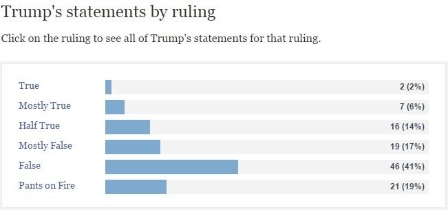Trumps politifact ruling 02