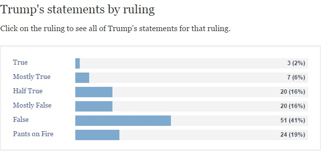 Donald Trump Politifact 4-12-16