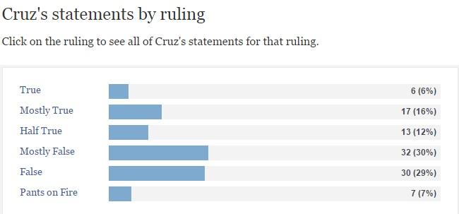 Ted Cruzs Politifact 4-12-16