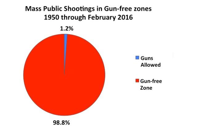 Gun free zone ratio to gun allowed