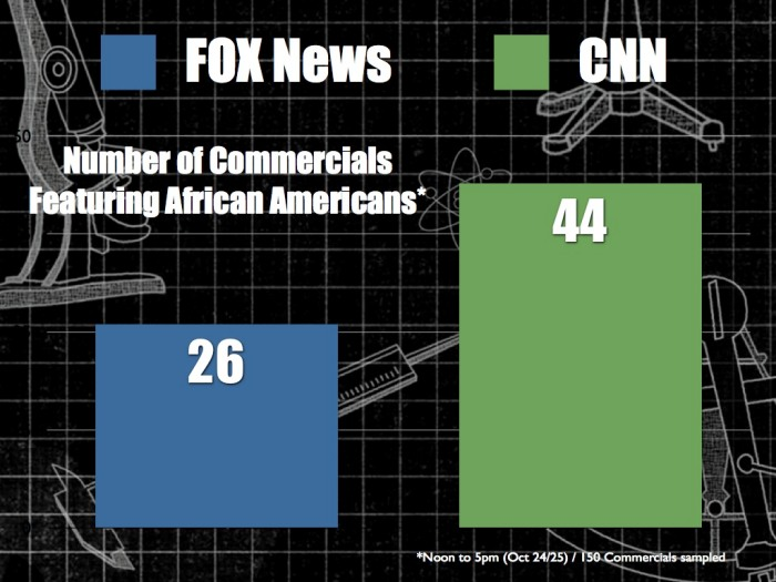 Blacks in TV commercials