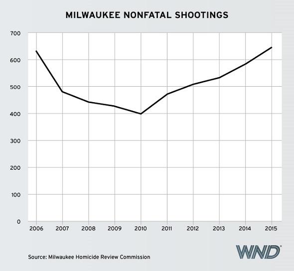 Milwaukeeshootings