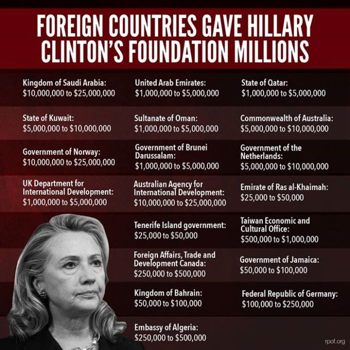 foreign-countries-contributing-to-clinton-foundation