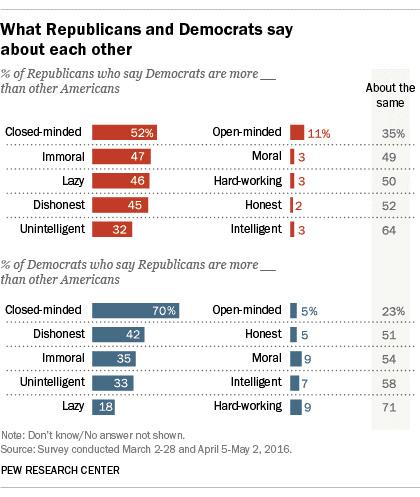 chart-polarization