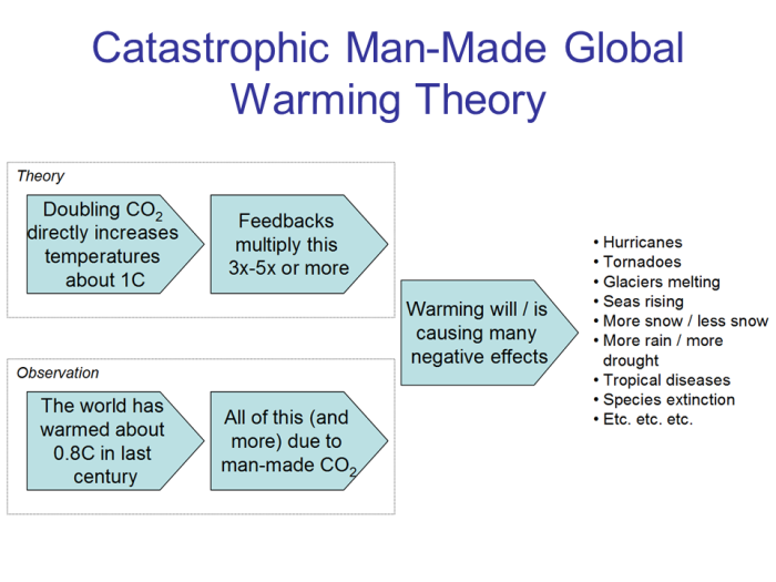 global-warming-theory