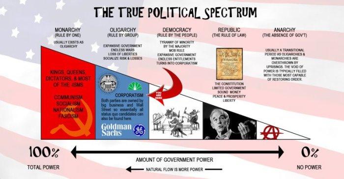 thetruepoliticalspectrum