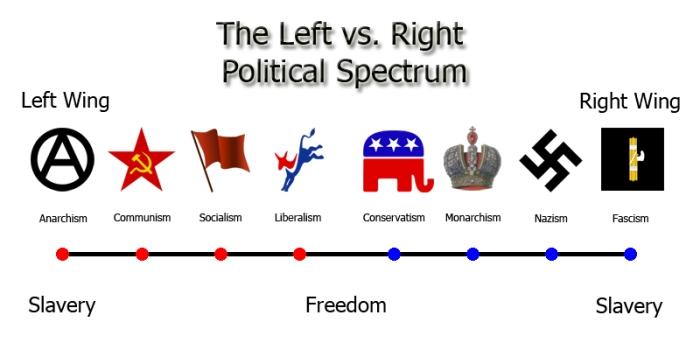 leftism is not liberalism pesky truth